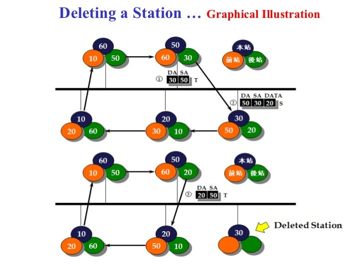 Deleting a Station … Graphical Illustration