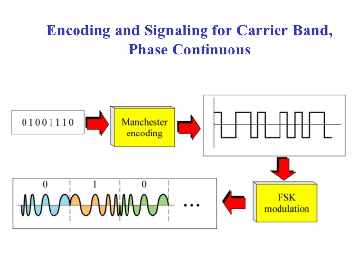 Encoding and Signaling for Carrier Band,           Phase Continuous
