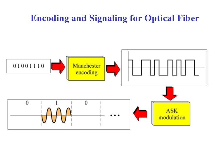 Encoding and Signaling for Optical Fiber
