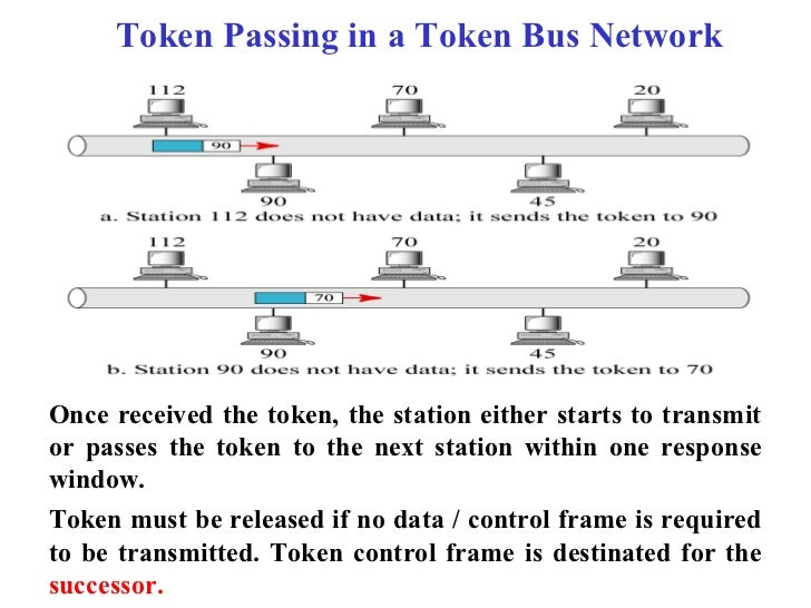 Token Passing in a Token Bus NetworkOnce received the token, the station either starts to transmitor passes the token to t...