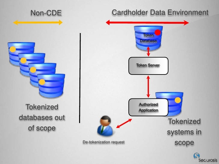 database enviroment A database environment is a collective system of components that comprise and regulates the group of data, management, and use of data which consist of software, hardware, people, techniques of handling database and the data also.