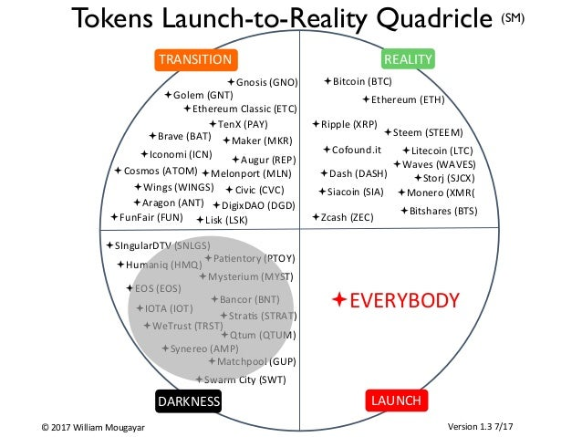 ª Qtum	(QTUM)	 ª EOS	(EOS)	 LAUNCH	 Version	1.3	7/17	 TRANSITION	 REALITY	TRANSITION	 DARKNESS	 ​  Tokens Launch-to-Realit...