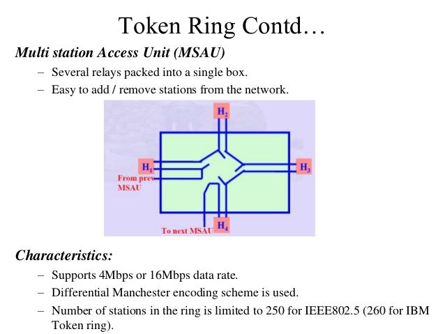 Token Ring Contd… Multi station Access Unit (MSAU) – Several relays packed into a single box. – Easy to add / remove stati...