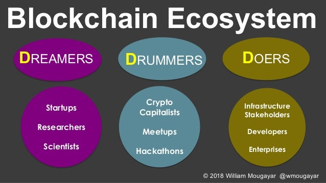 State of Tokens by William Mougayar - April 2018 Slide 3