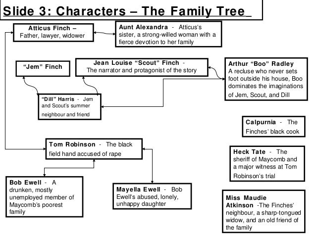 an analysis of the character of atticus finch in to kill a mockingbird