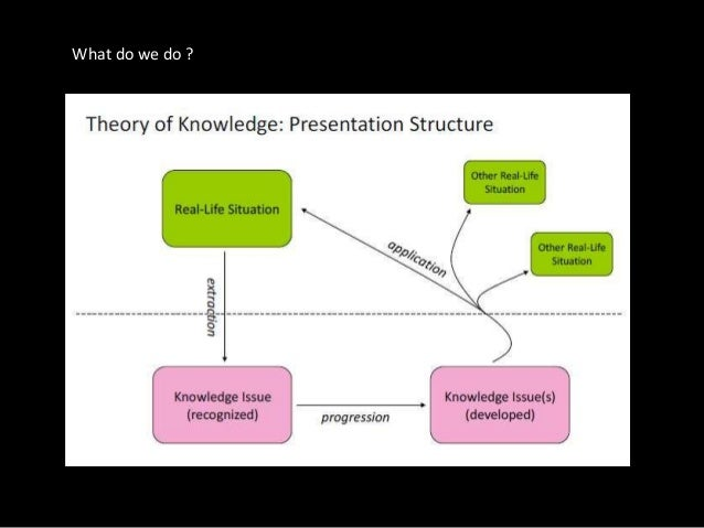 "theory of knowledge sample presentation topics The following theory of knowledge (tok) presentation specific and realistic examples tim ""how to structure a theory of knowledge (tok) presentation."