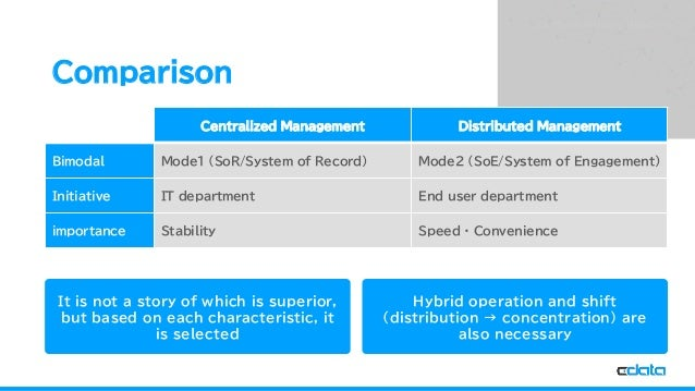 See the World as a Database Comparison Centralized Management Distributed Management Bimodal Mode1 (SoR/System of Record) ...