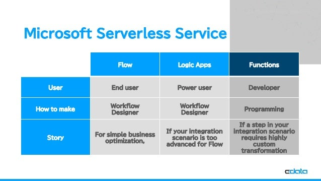 See the World as a Database Microsoft Serverless Service Flow Logic Apps Functions User End user Power user Developer How ...