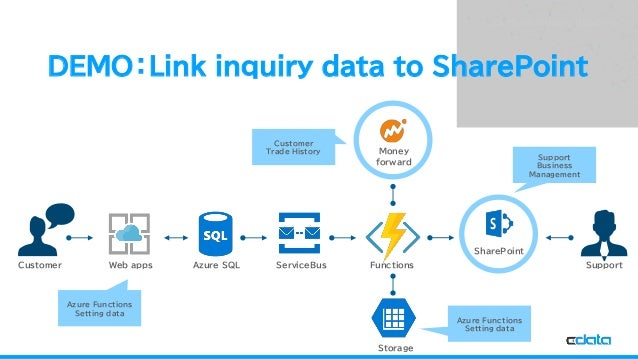 See the World as a Database DEMO:Link inquiry data to SharePoint SharePoint Money forward Storage FunctionsServiceBusAzure...