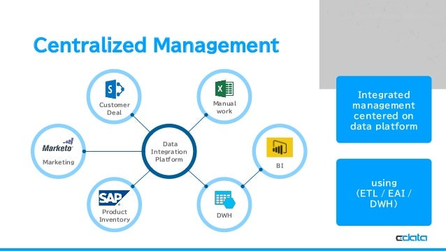 See the World as a Database Centralized Management Marketing Product Inventory Data Integration Platform Manual work DWH B...