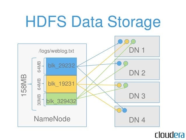 • HDFS has split the file into 64MB blocks and stored it on the DataNodes. • Now, we want to process that data.