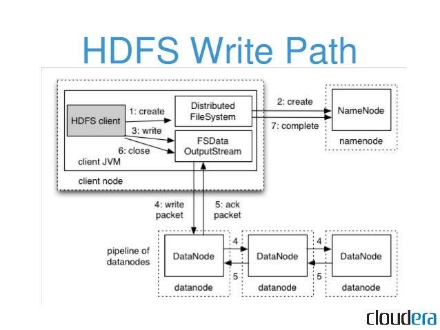 The MapReduce Programming Model