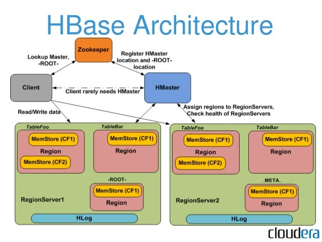 HBase compared • Favors Consistency