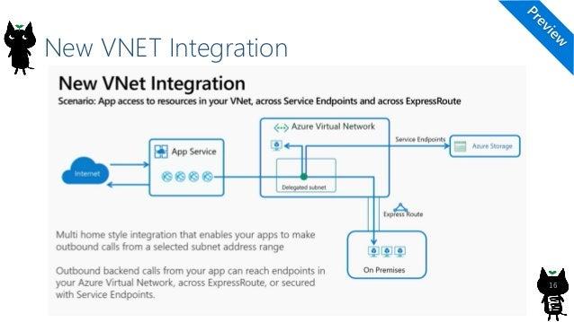 New VNET Integration 16