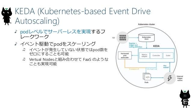 Azure SQL Database Hyperscale 34 SQL Database の仮想コアベースの購入モデルにおける最新の サービス レベル 最大 100 TB のデータベース サイズのサポート (自動拡張) 瞬間的に行われるデータ...