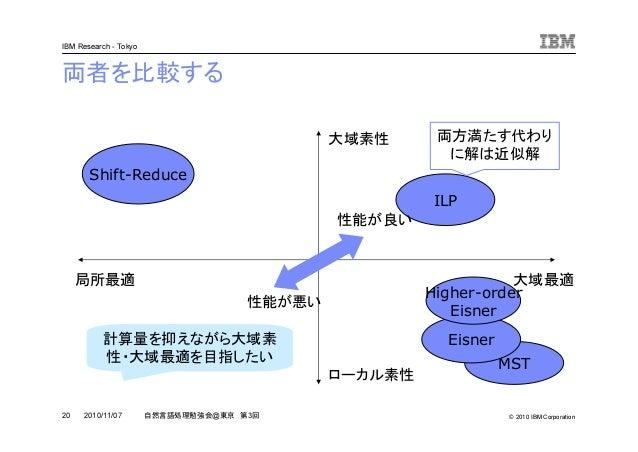 © 2010 IBM Corporation IBM Research - Tokyo 20 自然言語処理勉強会@東京 第3回2010/11/07 両者を比較する 局所最適 大域最適 ローカル素性 大域素性 Shift-Reduce MST E...