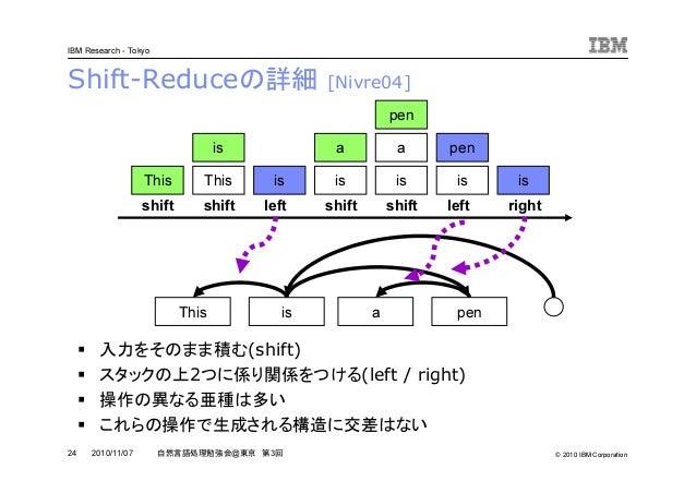© 2010 IBM Corporation IBM Research - Tokyo 24 自然言語処理勉強会@東京 第3回2010/11/07 Shift-Reduceの詳細 [Nivre04] 入力をそのまま積む(shift) スタックの...