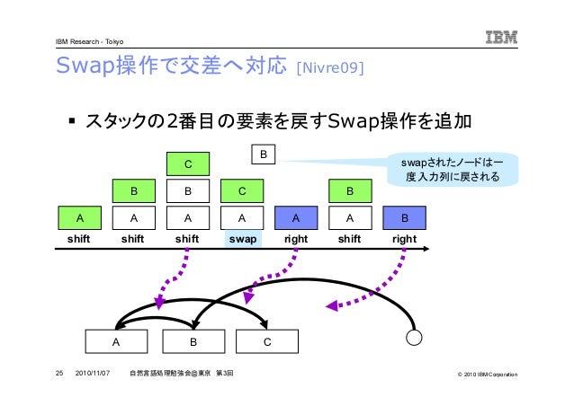 © 2010 IBM Corporation IBM Research - Tokyo 25 自然言語処理勉強会@東京 第3回2010/11/07 Swap操作で交差へ対応 [Nivre09] スタックの2番目の要素を戻すSwap操作を追加 A...