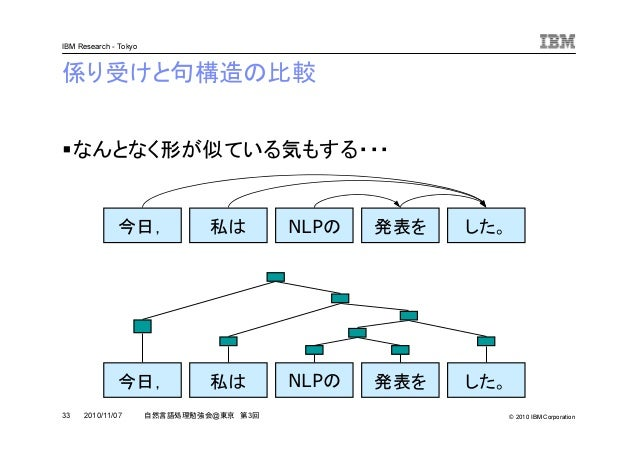 © 2010 IBM Corporation IBM Research - Tokyo 33 自然言語処理勉強会@東京 第3回2010/11/07 係り受けと句構造の比較 なんとなく形が似ている気もする・・・ 今日, 私は NLPの 発表を し...