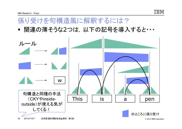 © 2010 IBM Corporation IBM Research - Tokyo 34 自然言語処理勉強会@東京 第3回2010/11/07 関連の薄そうな2つは,以下の記号を導入すると・・・ 係り受けを句構造風に解釈するには? This...