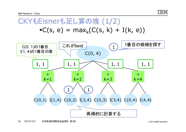 © 2010 IBM Corporation IBM Research - Tokyo 39 自然言語処理勉強会@東京 第3回2010/11/07 CKYもEisnerも足し算の塊 (1/2) C(0, 4) + k=1 + k=2 + k=3...