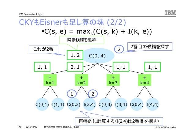 © 2010 IBM Corporation IBM Research - Tokyo 40 自然言語処理勉強会@東京 第3回2010/11/07 CKYもEisnerも足し算の塊 (2/2) C(0, 4) + k=1 + k=2 + k=3...