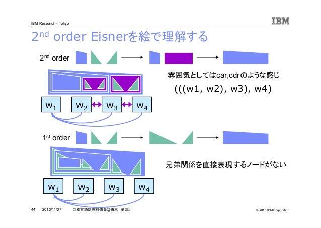 © 2010 IBM Corporation IBM Research - Tokyo 44 自然言語処理勉強会@東京 第3回2010/11/07 2nd order Eisnerを絵で理解する 1st order 2nd order (((w...