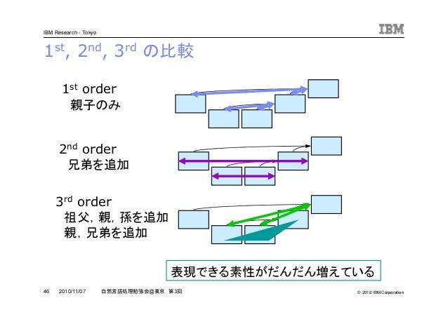 © 2010 IBM Corporation IBM Research - Tokyo 46 自然言語処理勉強会@東京 第3回2010/11/07 1st, 2nd, 3rd の比較 1st order 親子のみ 2nd order 兄弟を追加...