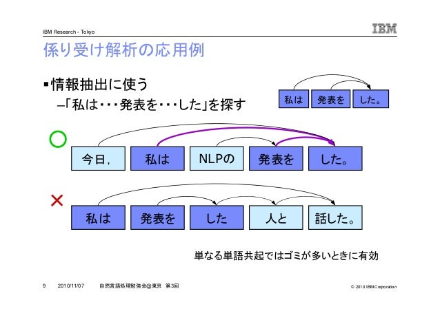 © 2010 IBM Corporation IBM Research - Tokyo 9 自然言語処理勉強会@東京 第3回2010/11/07 係り受け解析の応用例 情報抽出に使う –「私は・・・発表を・・・した」を探す 今日, 私は NLP...
