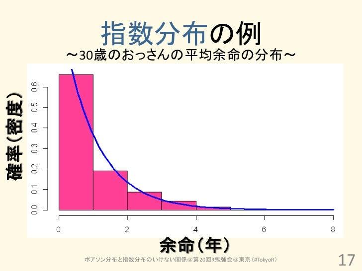 指数分布の例         ~30歳のおっさんの平均余命の分布~確率(密度)                         余命(年)          ポアソン分布と指数分布のいけない関係@第20回R勉強会@東京(#TokyoR)    ...