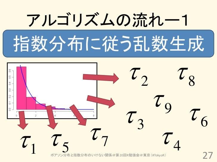 アルゴリズムの流れー1指数分布に従う乱数生成                  2 8                     9                  3     61  5         7     4   ...