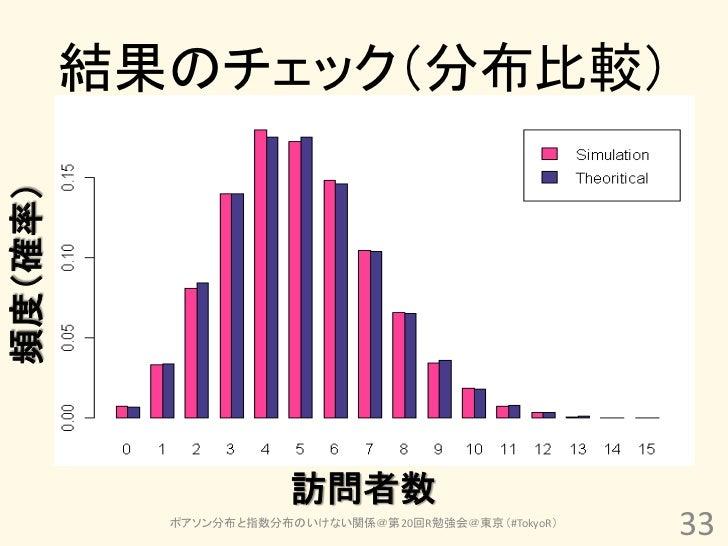 結果のチェック(分布比較)頻度(確率)                       訪問者数           ポアソン分布と指数分布のいけない関係@第20回R勉強会@東京(#TokyoR)                          ...