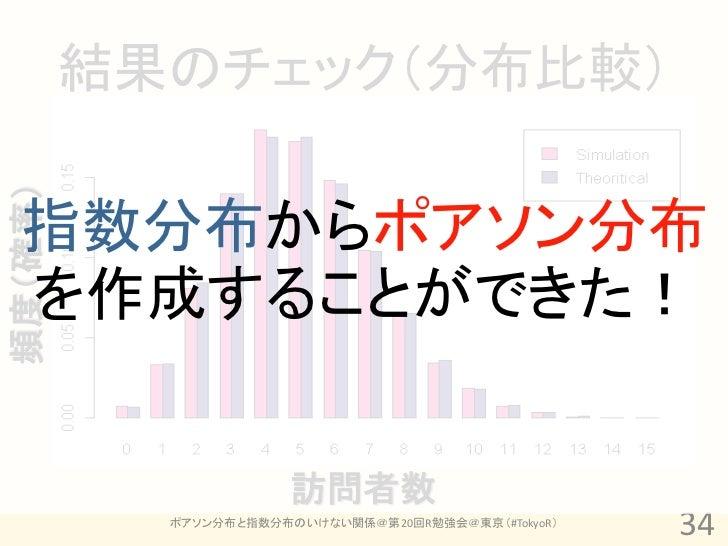 結果のチェック(分布比較)頻度(確率)  指数分布からポアソン分布  を作成することができた!                       訪問者数           ポアソン分布と指数分布のいけない関係@第20回R勉強会@東京(#Tokyo...