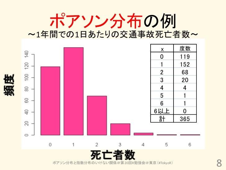 ポアソン分布の例     ~1年間での1日あたりの交通事故死亡者数~                                          x       度数                                    ...
