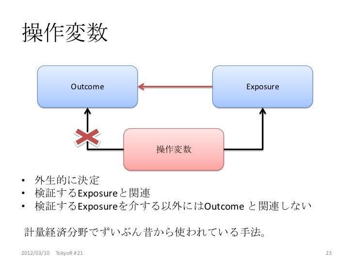 操作変数                Outcome          Exposure                          操作変数• 外生的に決定• 検証するExposureと関連• 検証するExposureを介する以外には...