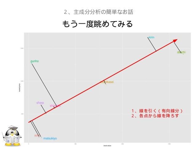 もう一度眺めてみる2、主成分分析の簡単なお話1、線を引く(有向線分)2、各点から線を降ろす