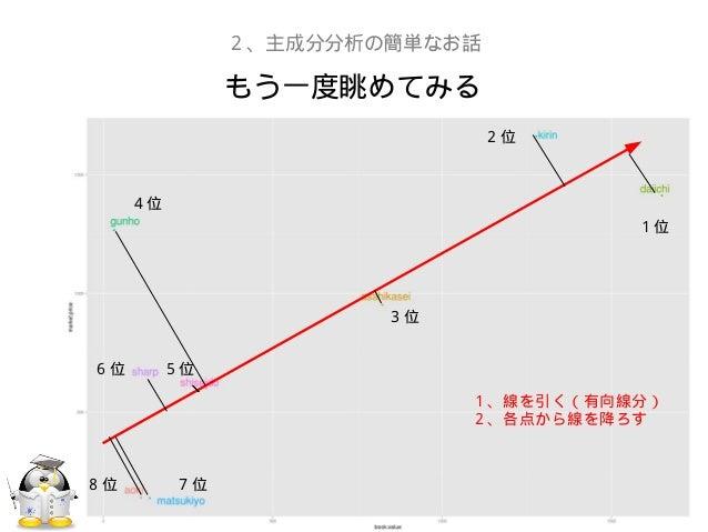 もう一度眺めてみる2、主成分分析の簡単なお話1、線を引く(有向線分)2、各点から線を降ろす1位2位3位4位5位6位7位8位