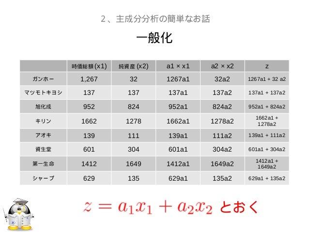 一般化2、主成分分析の簡単なお話時価総額 (x1) 純資産 (x2) a1 × x1 a2 × x2 zガンホー 1,267 32 1267a1 32a2 1267a1 + 32 a2マツモトキヨシ 137 137 137a1 137a2 13...