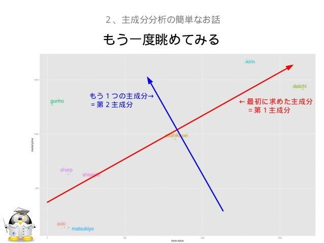 もう一度眺めてみる2、主成分分析の簡単なお話← 最初に求めた主成分  = 第1主成分→もう1つの主成分=第2主成分