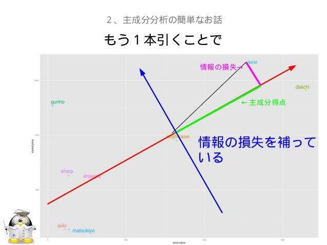 もう1本引くことで2、主成分分析の簡単なお話← 主成分得点→情報の損失情報の損失を補っている
