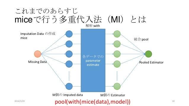 これまでのあらすじ miceで行う多重代入法(MI)とは M個の Imputed data M個の Estimator 各データでの parameter estimate Missing Data Pooled Estimator Imputa...