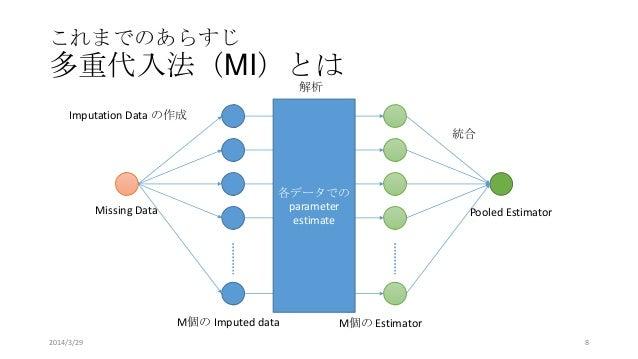 これまでのあらすじ 多重代入法(MI)とは M個の Imputed data M個の Estimator 各データでの parameter estimate Missing Data Pooled Estimator Imputation Da...