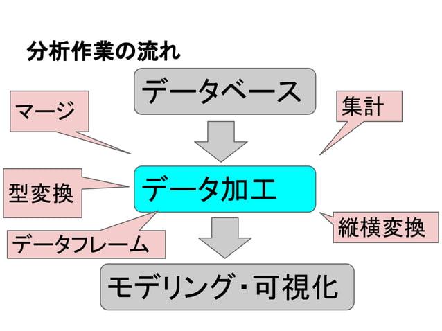 分析作業の流れ  データベース  データ加工  モデリング・可視化  マージ  型変換  集計  縦横変換  データフレーム