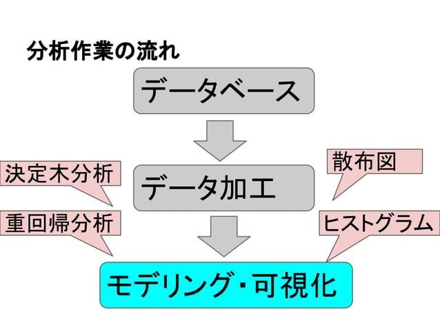 分析作業の流れ  データベース  データ加工  散布図  決定木分析  重回帰分析ヒストグラム  モデリング・可視化