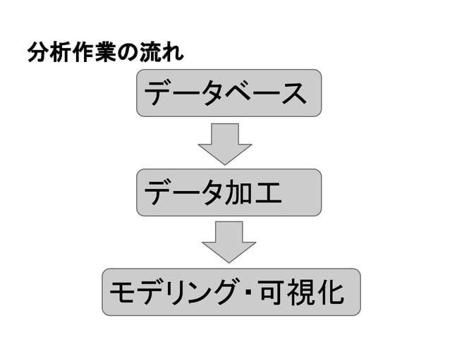 分析作業の流れ  データベース  データ加工  モデリング・可視化