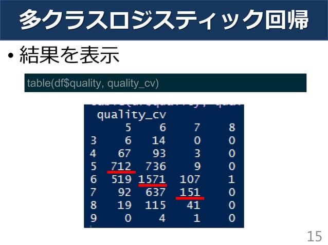 多クラスロジスティック回帰 15 table(df$quality, quality_cv) • 結果を表示