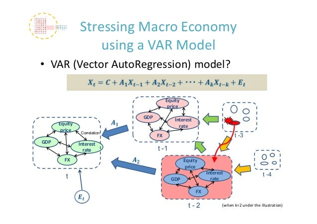 vector autoregressions Bayesian vector autoregressions tomasz wozniak´ i abstract this article provides an introduction to the burgeoning academic literature on bayesian vector autoregressions.