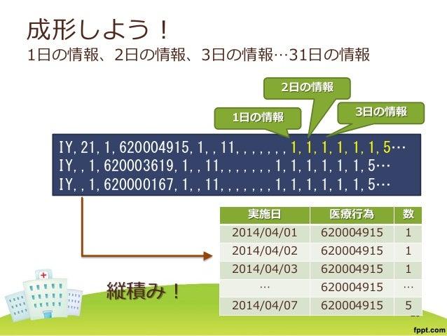 成形しよう! 1日の情報、2日の情報、3日の情報…31日の情報 縦積み! 25 IY,21,1,620004915,1,,11,,,,,,,1,1,1,1,1,1,5… IY,,1,620003619,1,,11,,,,,,,1,1,1,1,1...