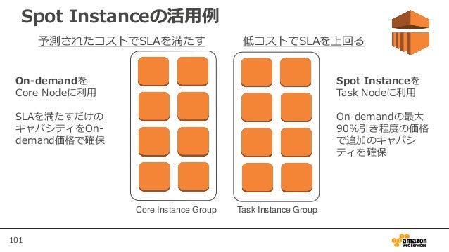 101 Spot Instanceの活用例 Task Instance GroupCore Instance Group 予測されたコストでSLAを満たす 低コストでSLAを上回る On-demandを Core Nodeに利用 SLAを満たす...