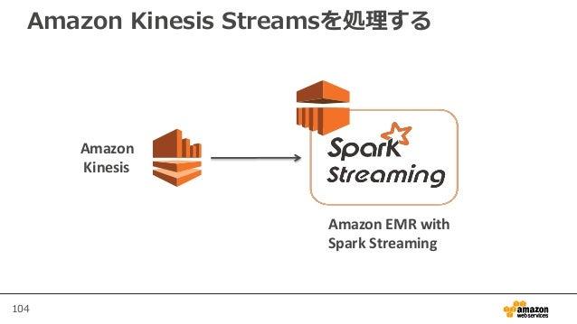 104 Amazon Kinesis Streamsを処理する Amazon Kinesis Amazon EMR with Spark Streaming